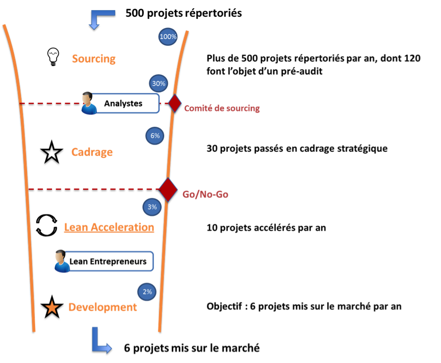 schéma labo