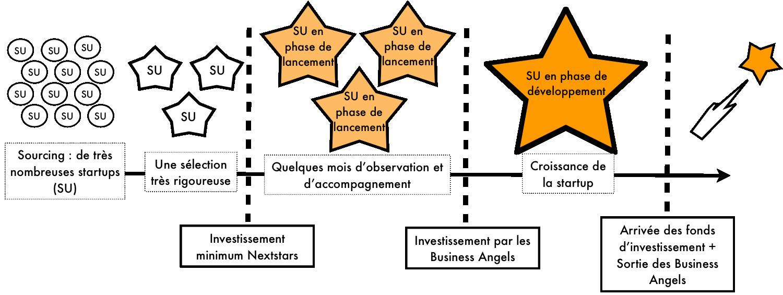rencontre startup investisseur)